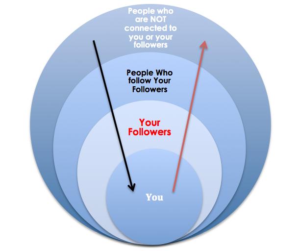 content-amplification-diagram