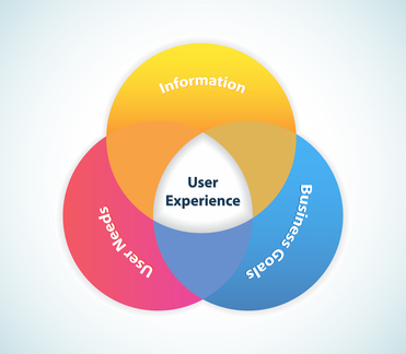 This image represents a user experience design areas./User Experience Design